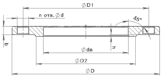Фланцы плоские ГОСТ 12820-80